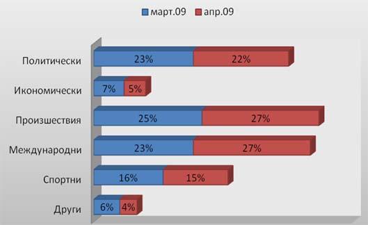 Сравнение на категориите новини през март и април 2009