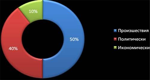 Съотношение на значимите вътрешни новини, месец април 2009