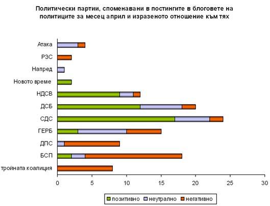 Отношението към политическите партии, споменавани в политическите блогове