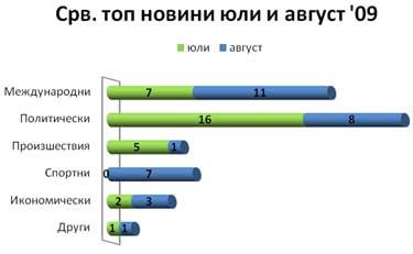 Сравнение на топ новините в ЕММ през юли и август