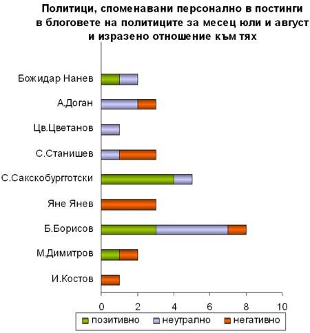 Политици, споменавани персонално в политически блогове през юли и август и отношението към тях