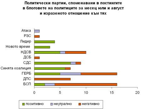 Партиите, споменавани в политическите блогове през юли и август и отношението към тях