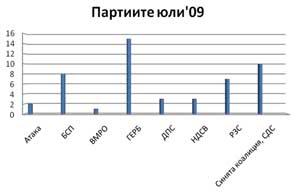 Политическите партии в ЕММ през юли