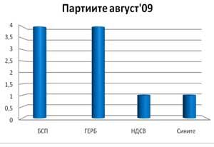 Политическите партии в ЕММ през август