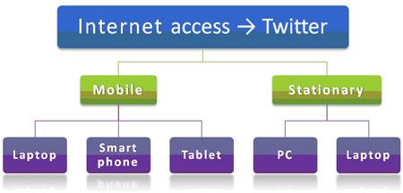 jb-twitter-access-2