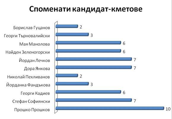 Споменати кандидат-кметове