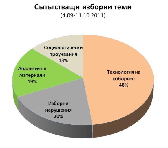 Съпътстващи изборни теми
