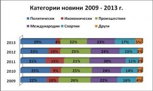 Категории новини 2009 - 2013 г.
