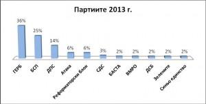 Партиите 2013 г.