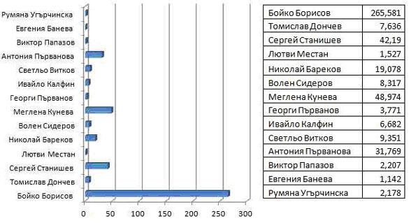Брой харесвания на най-популярните страници на партийни лидери и участници в Eвроизбори 2014