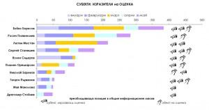 Фигура 4 (данните са в брой водещи новини)