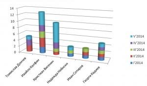 Активност на български политици-блогъри за периода януари–май 2014 г. Данните са в брой публикации.