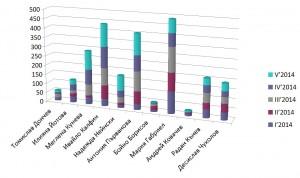 Графично представяне на туитър-активността на български политици. Данните са в брой публикации по месеци и обхващат периода  януари–май 2014 г.