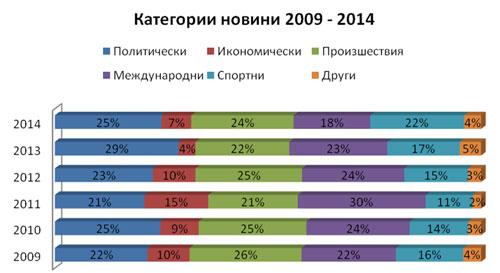 Фигура 1. Динамика на категориите новини, 2009–2014 г.