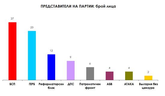 Фигура 2. Представители на партии: брой лица сред топ субектите в новинарските сайтове, януари–декември 2014 г.