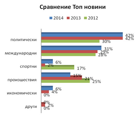 Фигура 2. Сравнение на категориите, в които попадат водещите новини,  2012–2014 г.