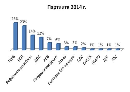 Фигура 4. Процентно съотношение между партиите въз основа на всички, открити в заглавията на клъстерите в анализирания новинарски масив.