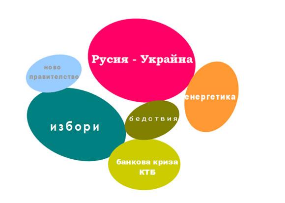 Фигура 4. Водещите теми в новините през 2014 г. Размерът на балоните съответства на относителната тежест на темите.